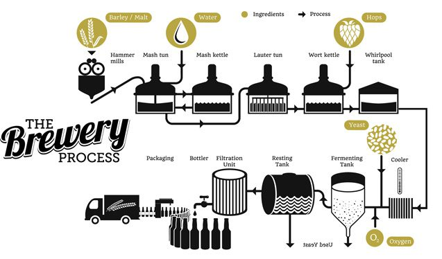 The brewery process